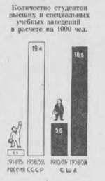Количество студентов высших и специальных учебных заведений в расчете на 1000 чел. 194 □О 1914^% \<тт РОССИ« СССР 1910/«-1958/5» США